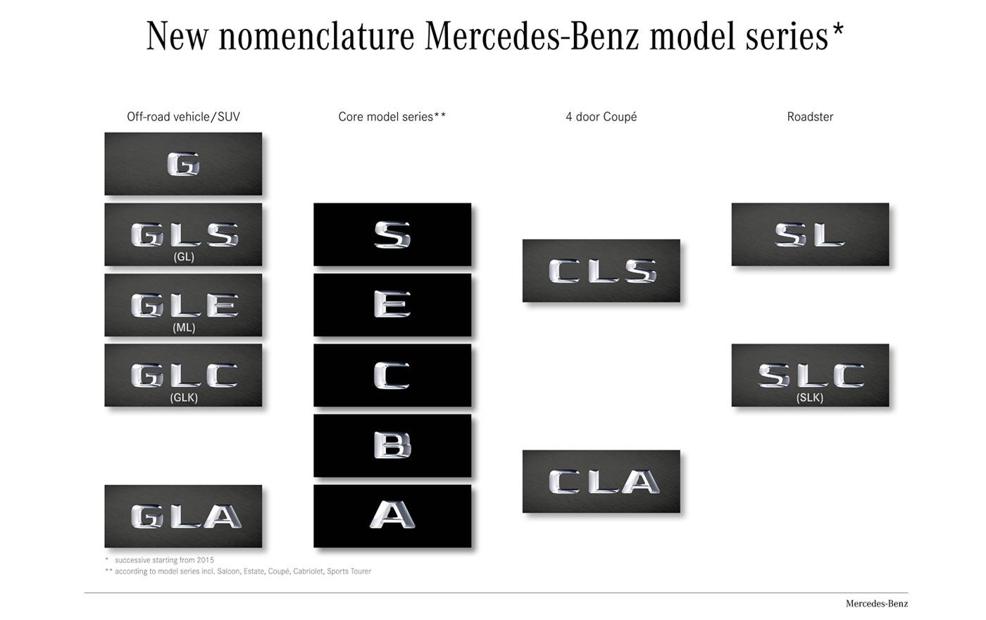 Mercedes-Benz naamgevingen 2