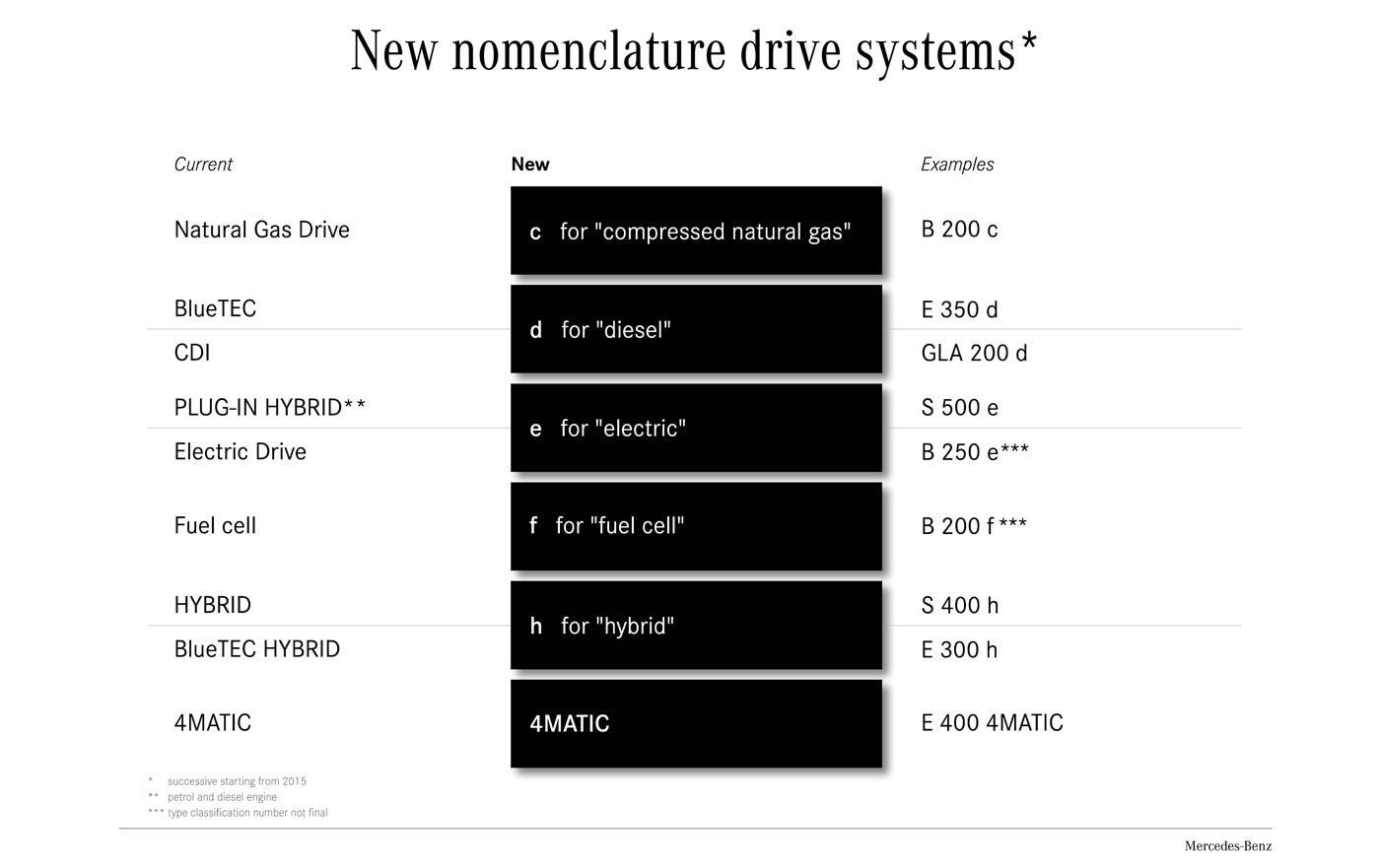 Mercedes-Benz naamgevingen